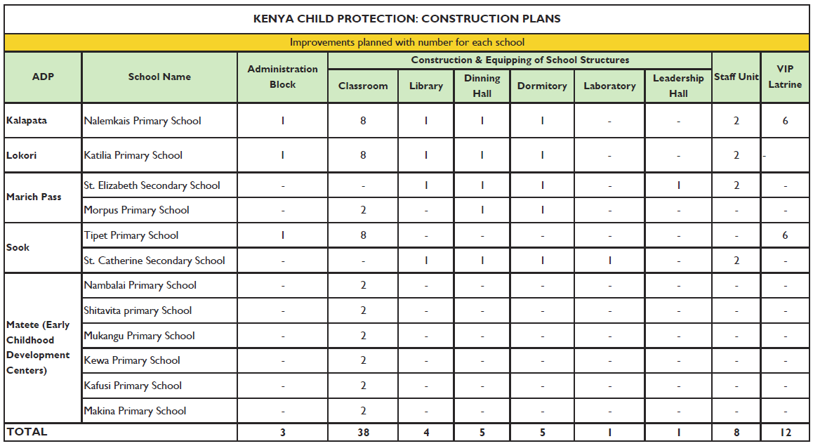 Margoday making a difference in kenya and in the lives for How to read construction site plans